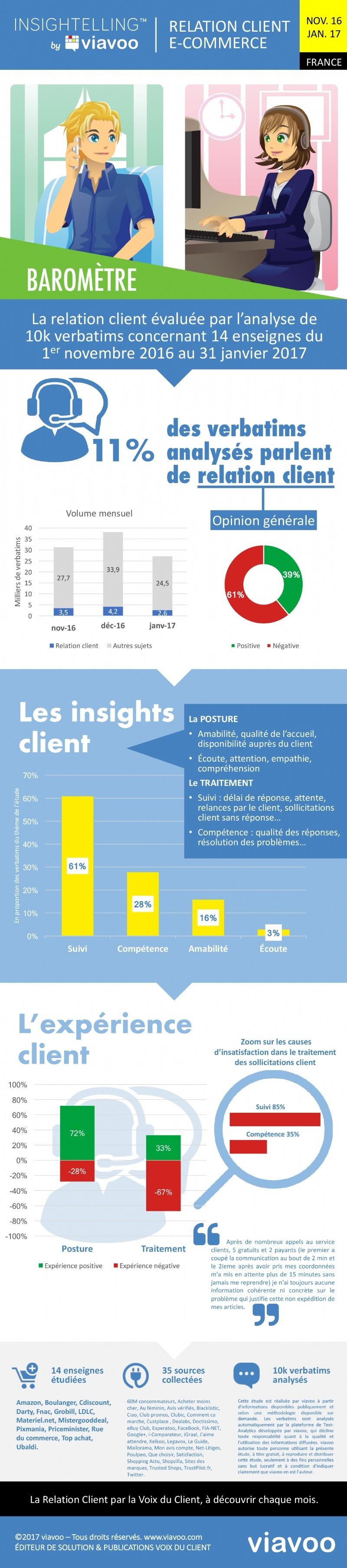barometre-relation-client-commerce-insatisfaction-web-social-novembre-2016-janvier-2017