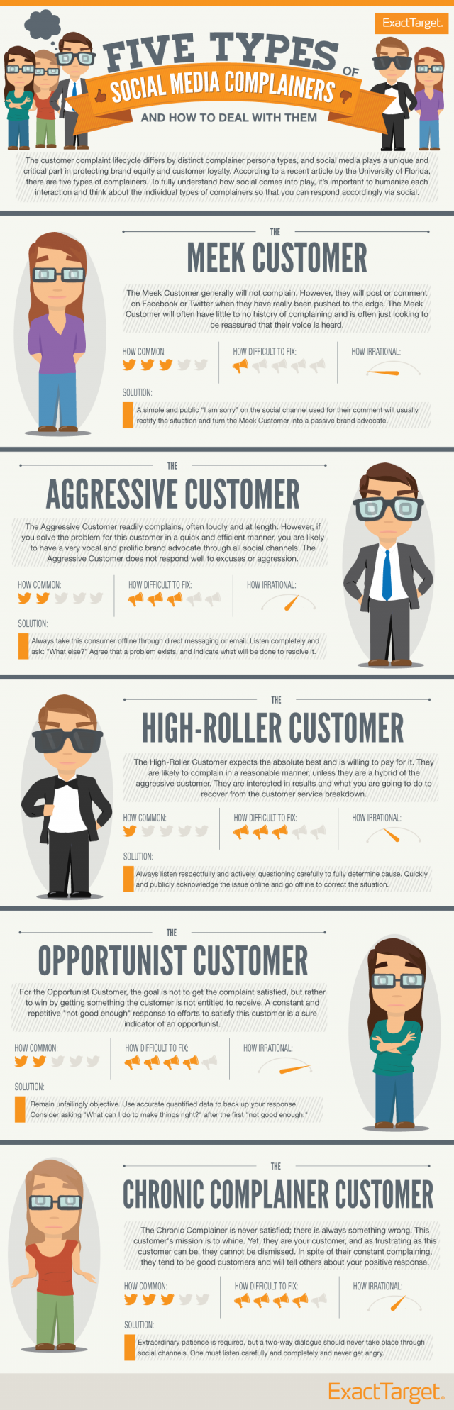infographie-client-mecontents-raleurs-relation-service-social-customer-service-infographic