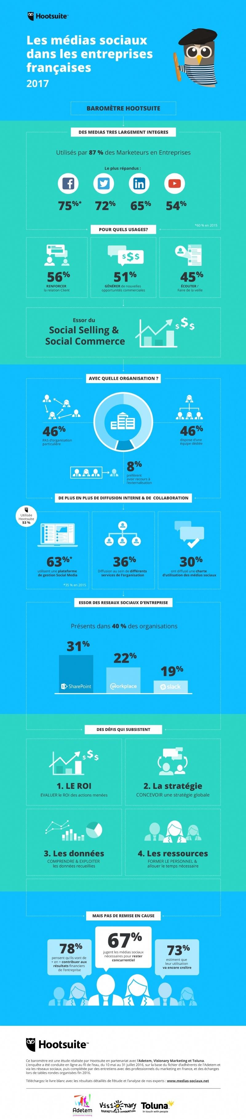 infographie-hootsuite-marketing-entreprises-francaises-medias-sociaux-reseau-social
