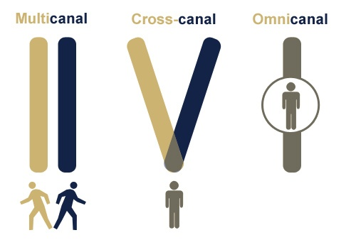 multicanal-cross-canal-omnicanal-difference-strategie-marketing