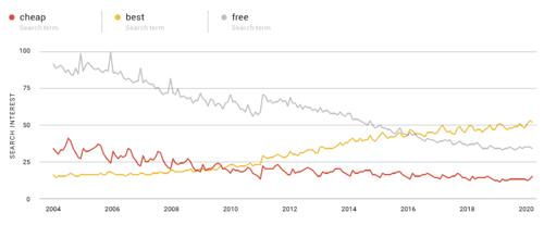 statistics smart tribune e-commerce