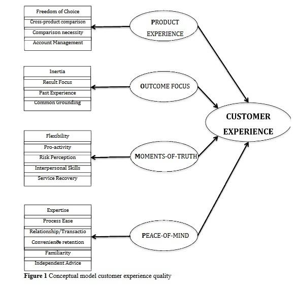 Les 4 dimensions de l'expérience client