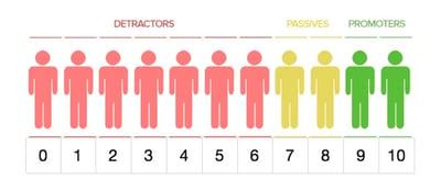 Le NPS permet de mesurer la dimension affective des clients