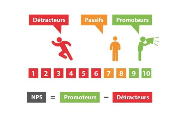 0c5320e7a8 La dimension comportementale : gage de qualité et de satisfaction client
