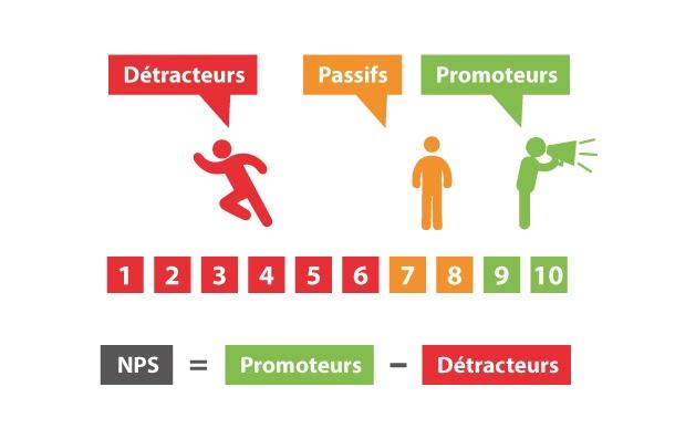 Le NPS permet de mesurer la capacité de recommandation de vos clients