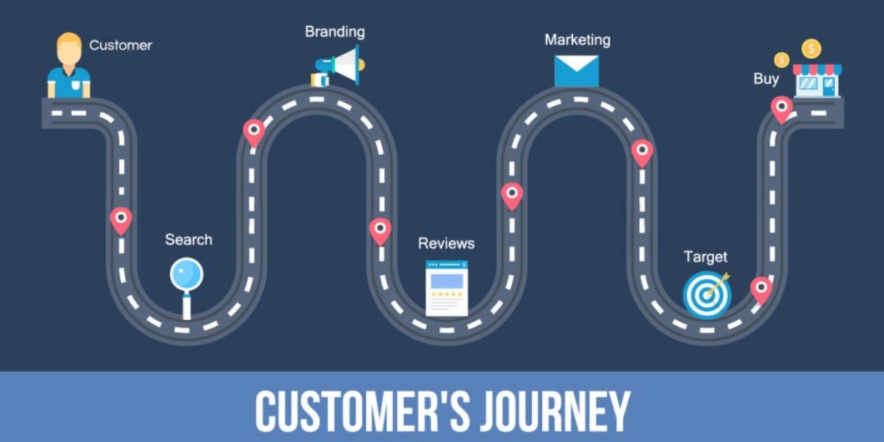 Le parcours client désigne le chemin emprunté par un client lors de son parcours d'achat