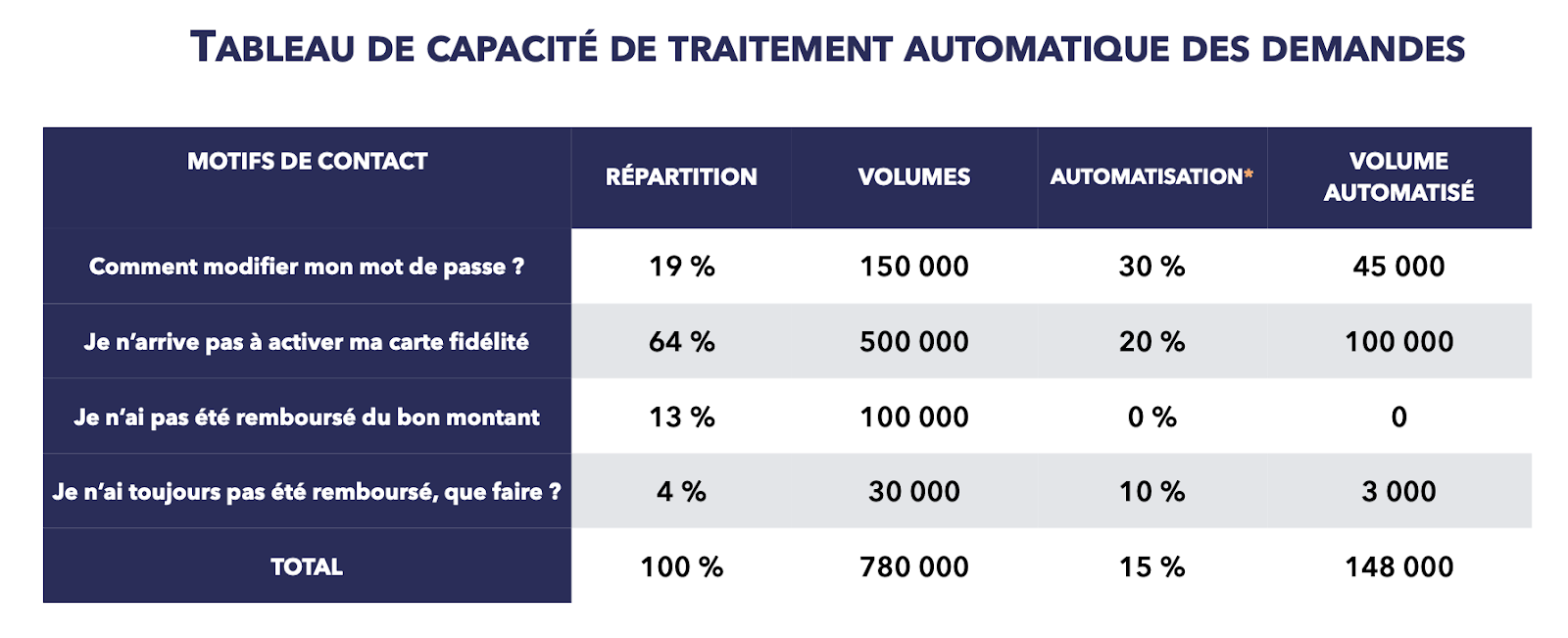 Quelle est la capacité d'automatisation des outils selfcare ?