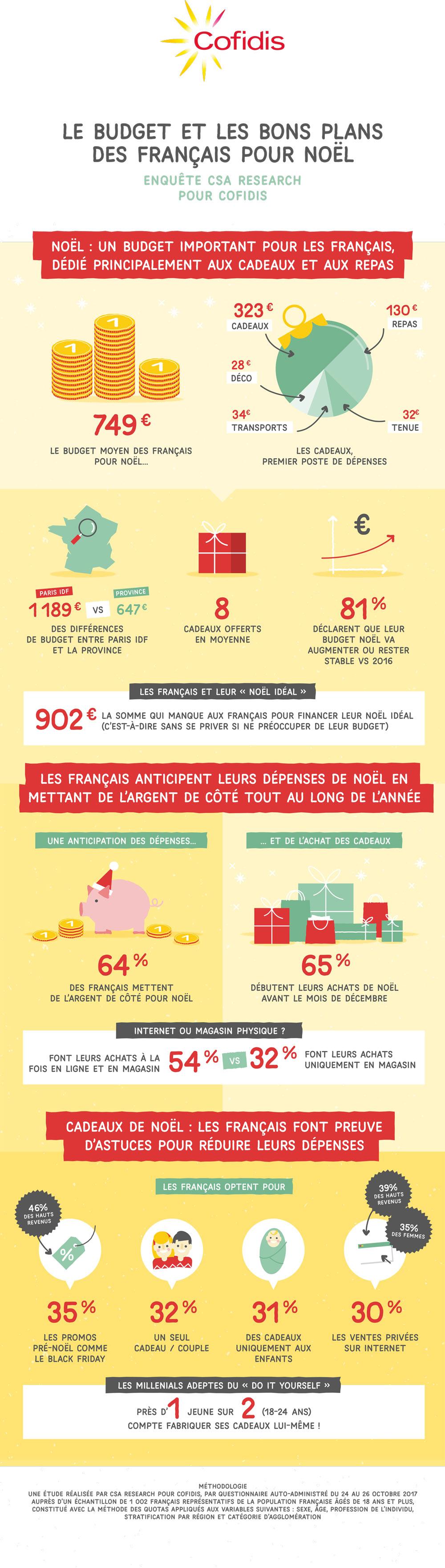 infographie-etude-cofidis-bons-plans-comportement-cadeaux-noel